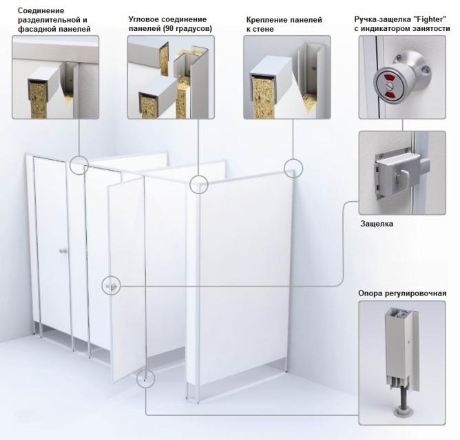 Материалы для изготовления сантех кабинок sanitary partitions